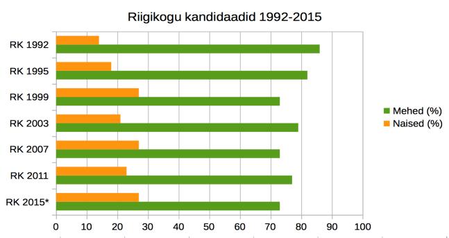 Riigikogu kandidaadid Graafik_1 (3)